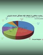 نتیجه نظرسنجی مردمی تبلیغات ارائه دهندگان اینترنت / آسیاتک در صدر لیست