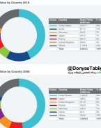 لینک دانلود / گزارش کامل برند فایننس از ۵۰۰ برند اول جهان
