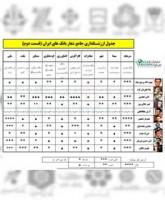 جامع ترین ارزشگذاری و تحلیل شعارهای بانک های ایرانی (قسمت دوم ) / قول بده…