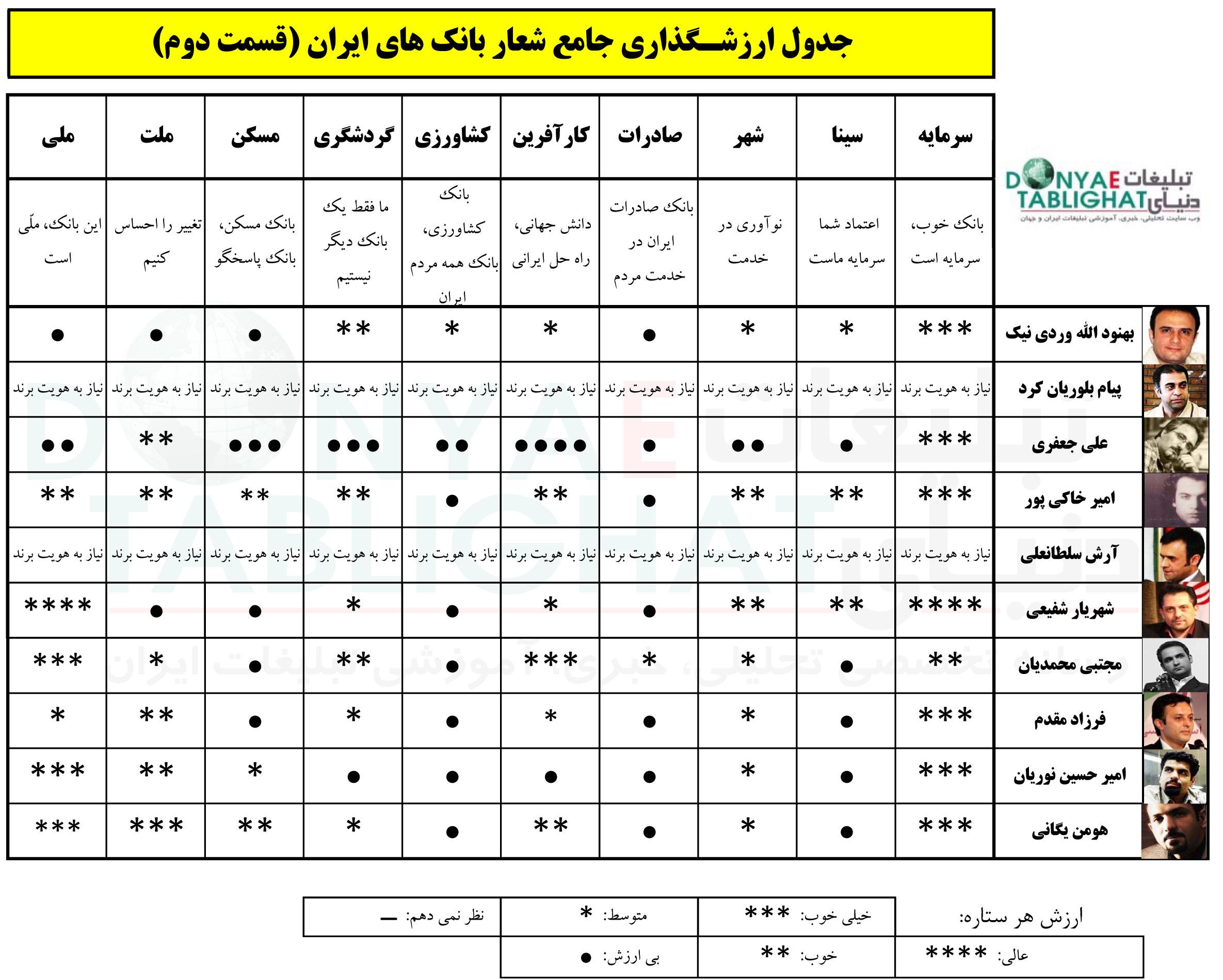 دنیای تبلیغات - ارزشگذاری بانک های ایرانی