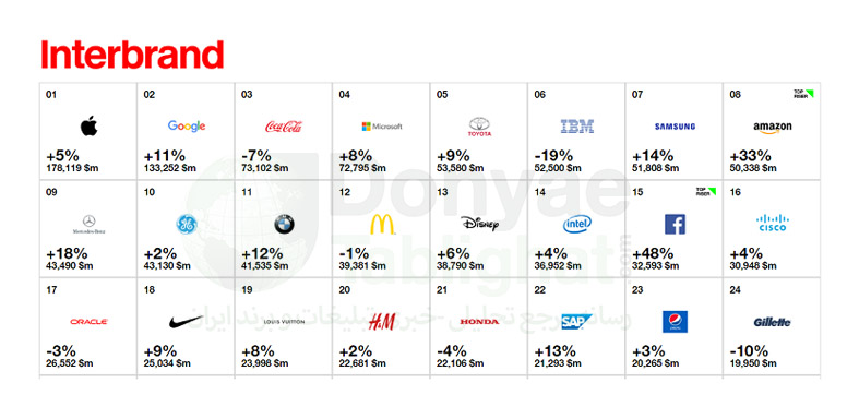interbrand-report-2016