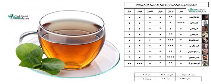 من هم اسپارتاکوسم!!! / جدول ارزشگذاری تیزرها، این دوره، بررسی تیزرهای چای